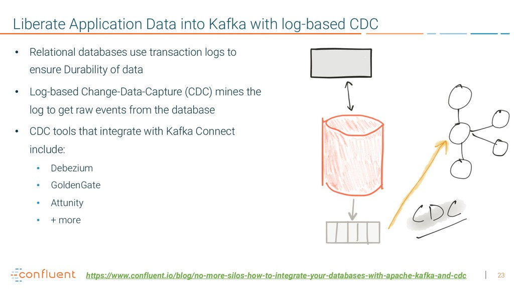 23 Liberate Application Data into Kafka with lo...