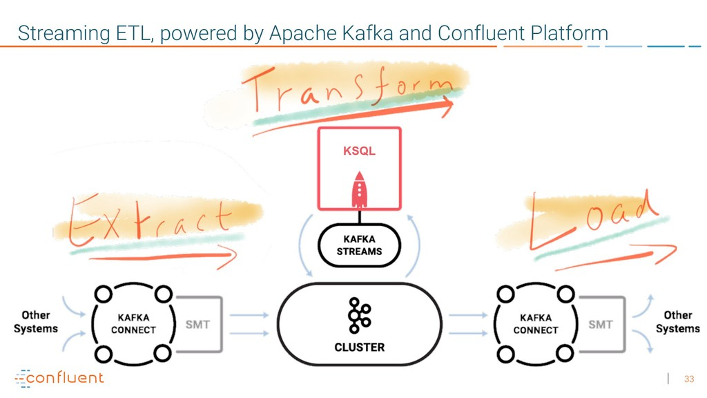 33 Streaming ETL, powered by Apache Kafka and C...