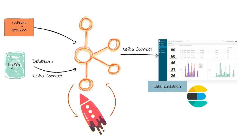 ratings stream MySQL Debezium Kafka Connect El...