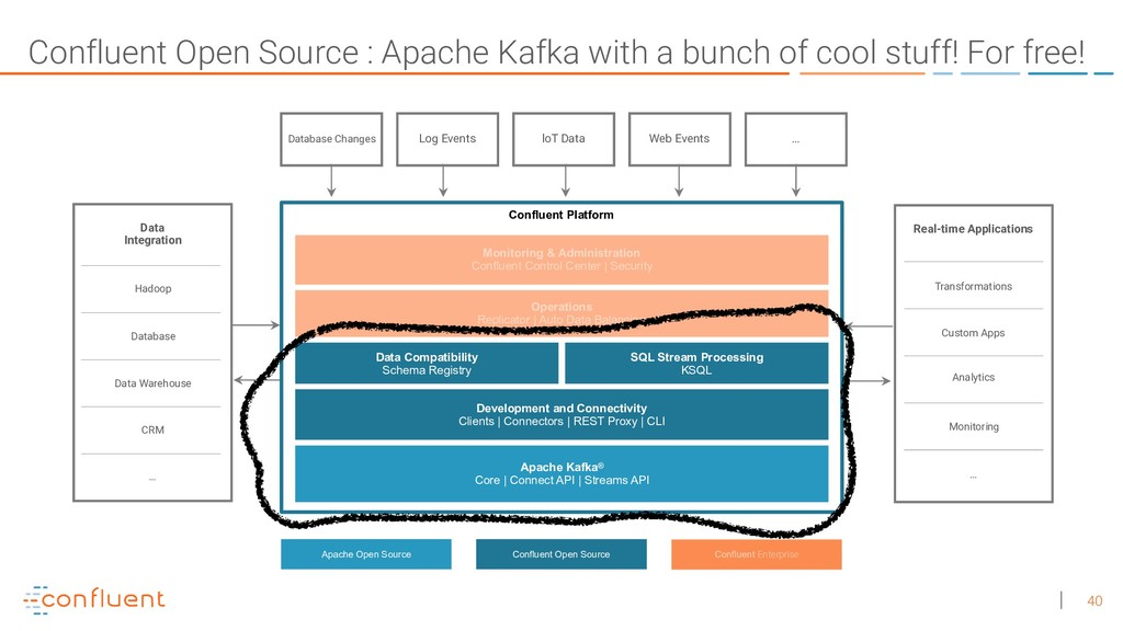 40 Confluent Open Source : Apache Kafka with a ...