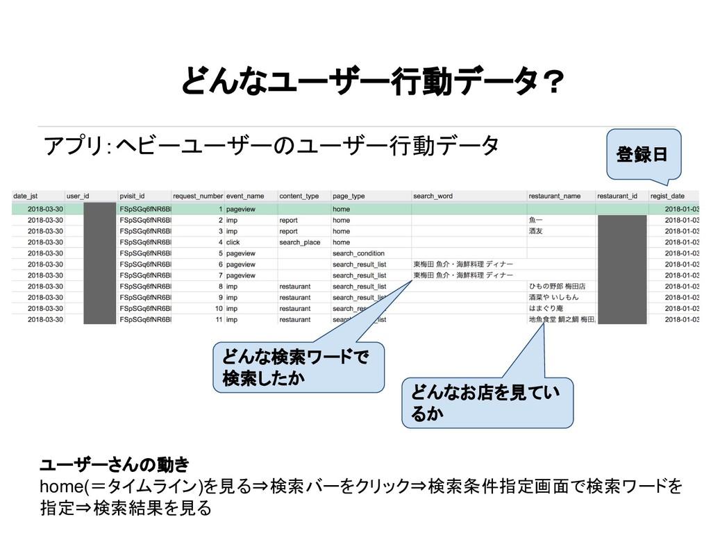どんなユーザー行動データ? アプリ:ヘビーユーザーのユーザー行動データ どんな検索ワードで 検...
