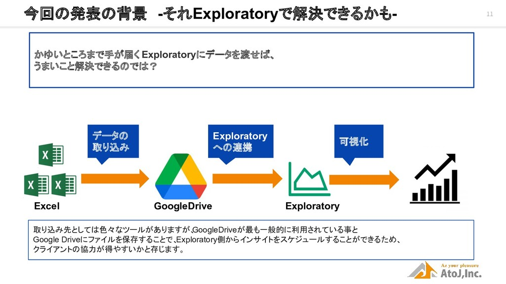 11 今回の発表の背景 -それExploratoryで解決できるかも- データの 取り込み ...