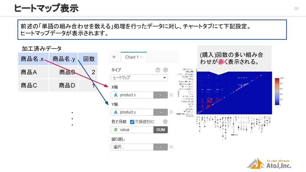 20 ヒートマップ表示 前述の「単語の組み合わせを数える」処理を行ったデータに対し、チャート...