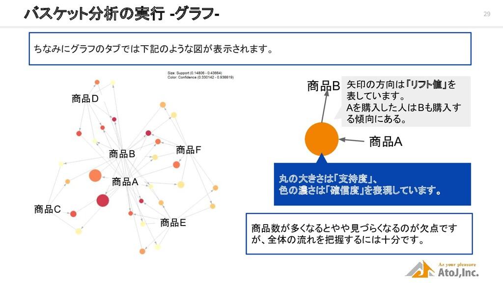 29 バスケット分析の実行 -グラフ- ちなみにグラフのタブでは下記のような図が表示されます...