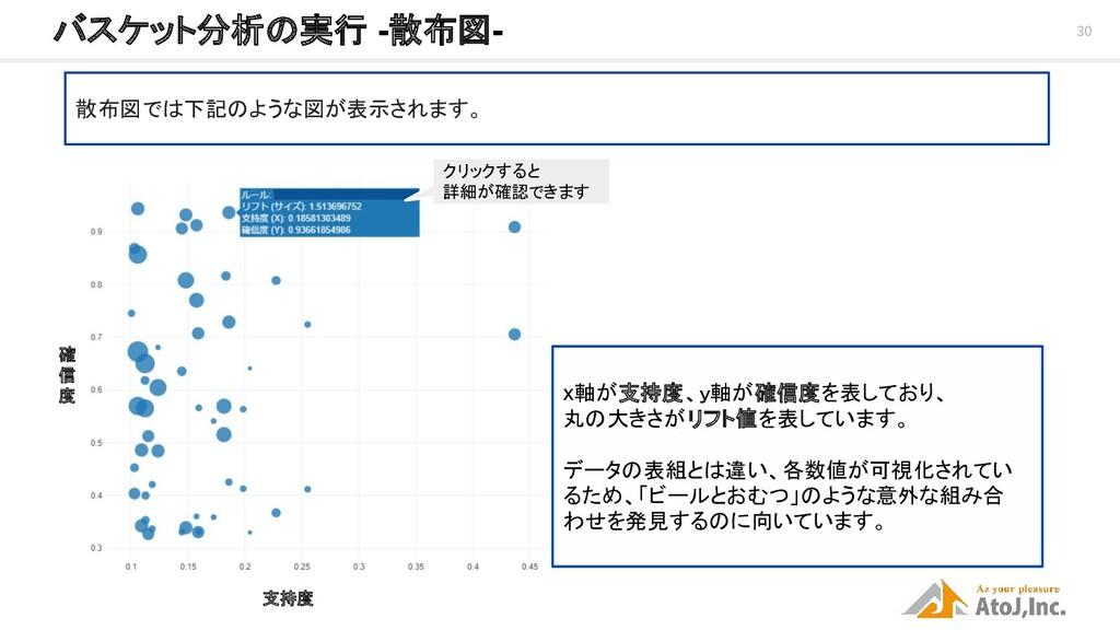 30 バスケット分析の実行 -散布図- 散布図では下記のような図が表示されます。 支持度 確...