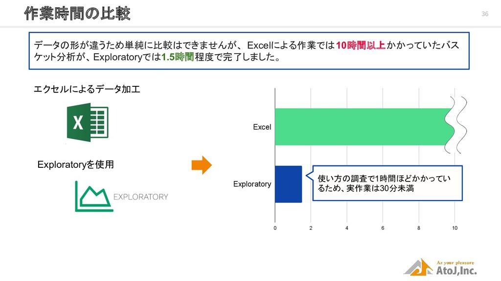 36 作業時間の比較 データの形が違うため単純に比較はできませんが、 Excelによる作業で...
