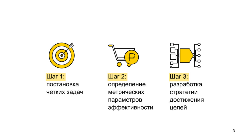 3 Шаг 1: постановка четких задач Шаг 2: определ...