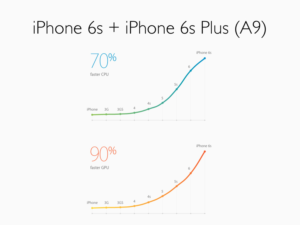 iPhone 6s + iPhone 6s Plus (A9)