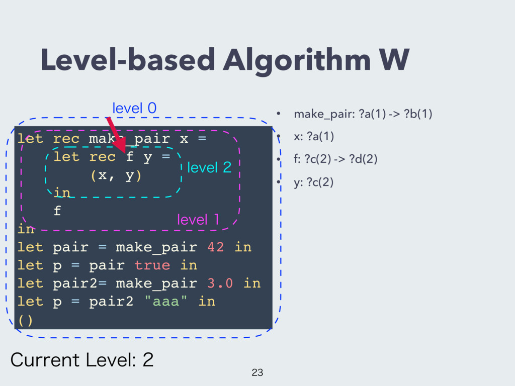 Level-based Algorithm W • make_pair: ?a(1) -> ?...