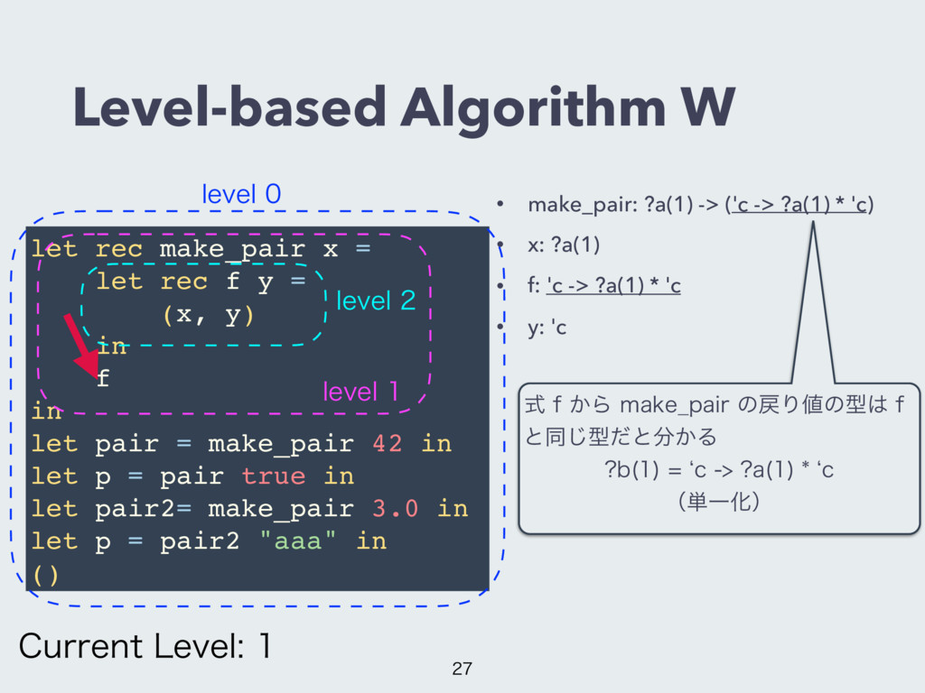 Level-based Algorithm W • make_pair: ?a(1) -> (...