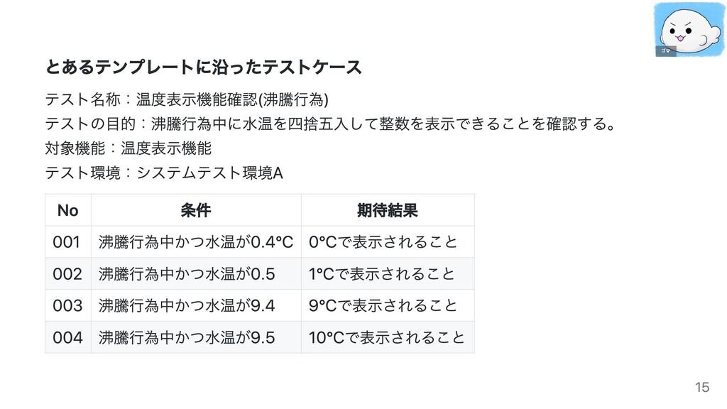 とあるテンプレートに沿ったテストケース テスト名称:温度表示機能確認(沸騰行為)  テストの目...