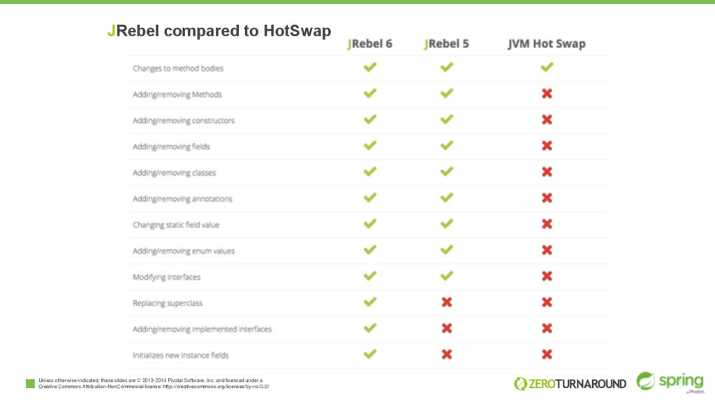 JRebel compared to HotSwap Unless otherwise ind...