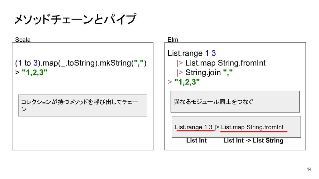 メソッドチェーンとパイプ (1 to 3).map(_.toString).mkString(...