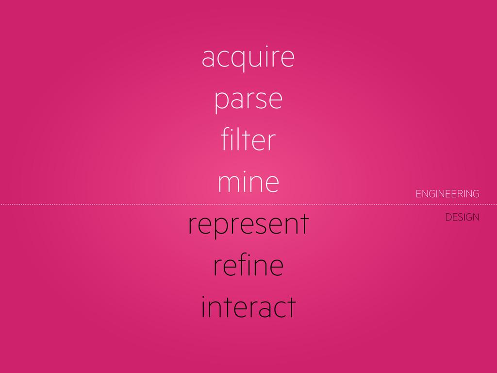 acquire parse filter mine represent refine inte...