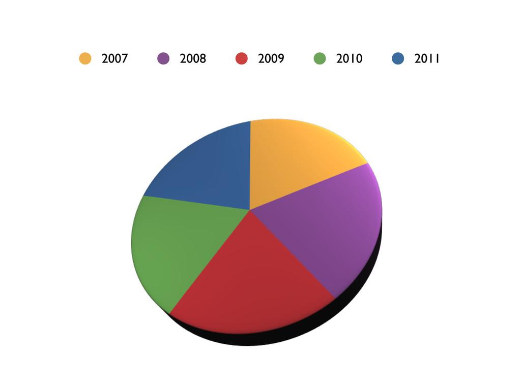 2007 2008 2009 2010 2011