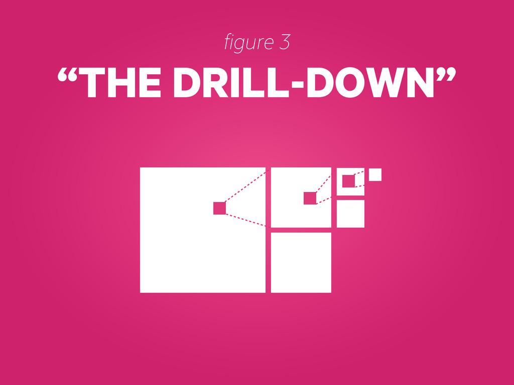"""THE DRILL-DOWN"" figure 3"