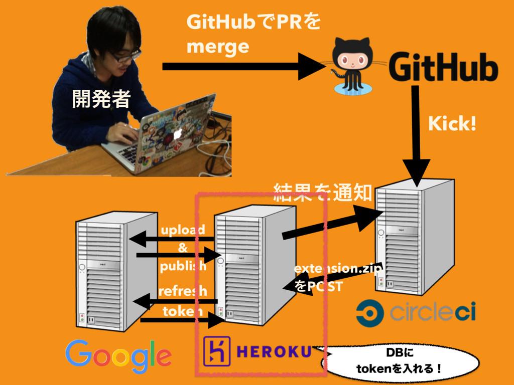 GitHubͰPRΛ merge refresh token Kick! extension....