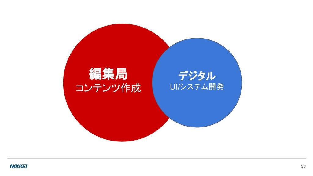 33 編集局 コンテンツ作成 デジタル UI/システム開発