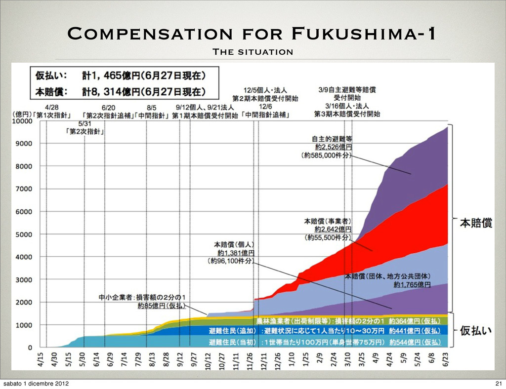 Compensation for Fukushima-1 The situation 21 s...