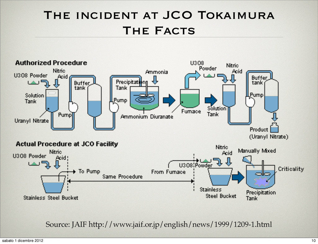 The incident at JCO Tokaimura The Facts Source:...