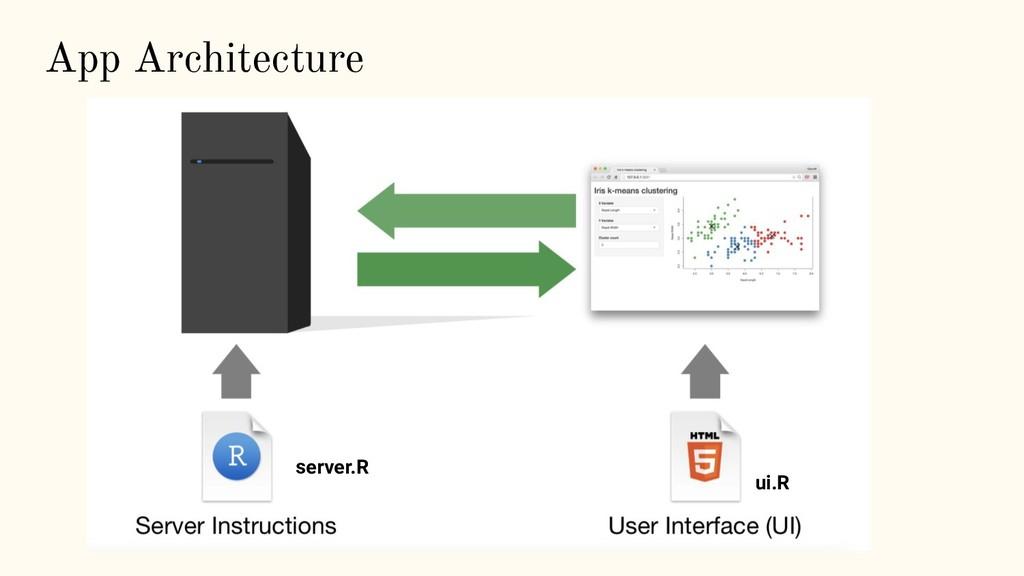 App Architecture server.R ui.R