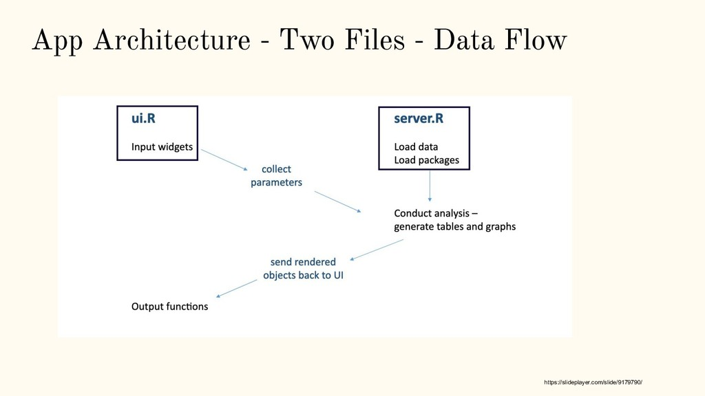 App Architecture - Two Files - Data Flow https:...