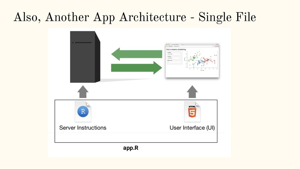 Also, Another App Architecture - Single File ap...