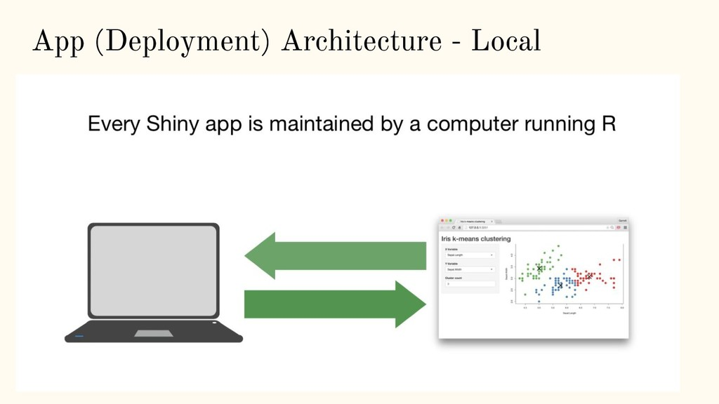 App (Deployment) Architecture - Local