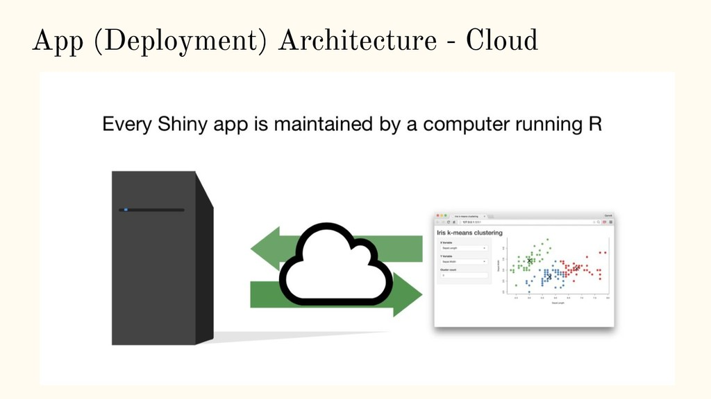 App (Deployment) Architecture - Cloud