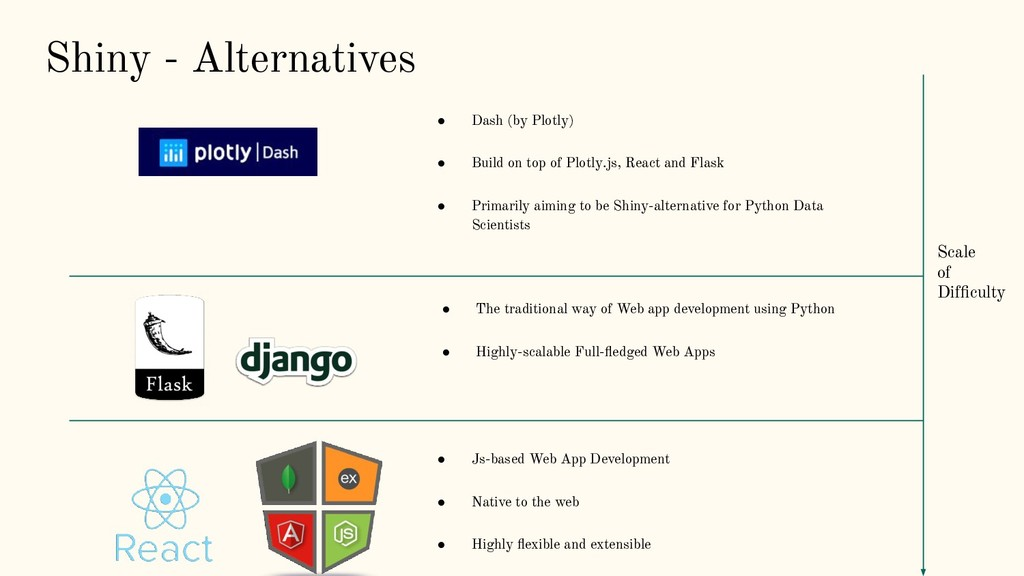 Shiny - Alternatives ● Dash (by Plotly) ● Build...