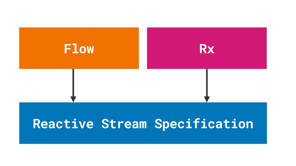 Reactive Stream Specification Flow Rx