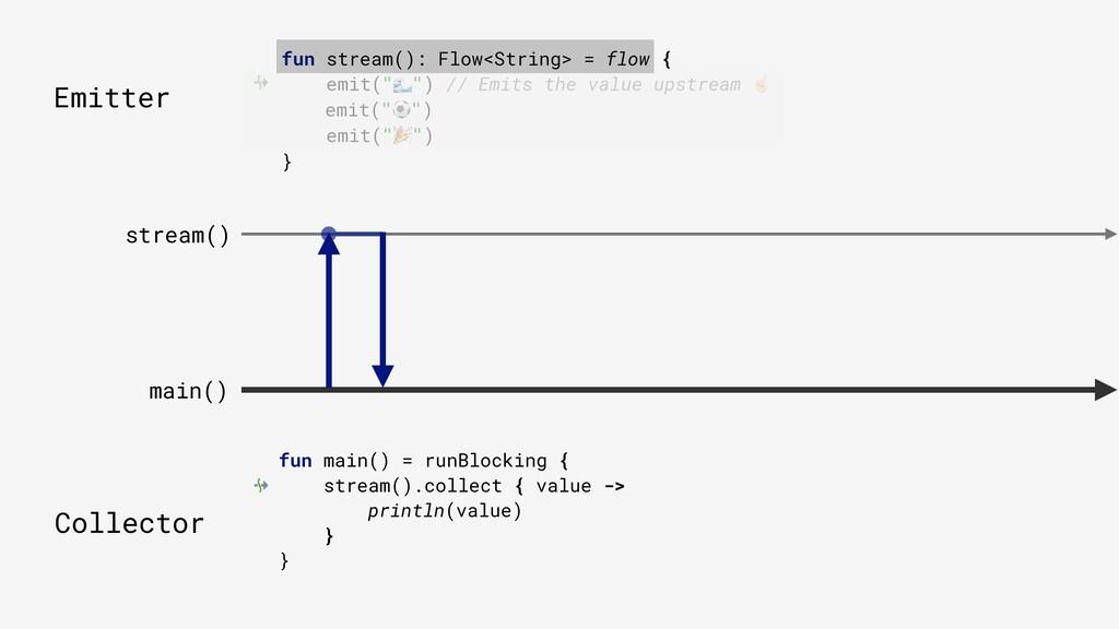 """fun stream(): Flow<String> = flow { emit("""""""") //..."""