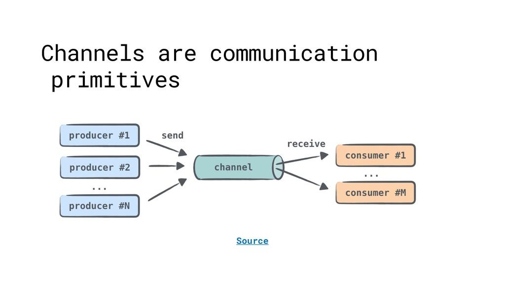 Source Channels are communication primitives