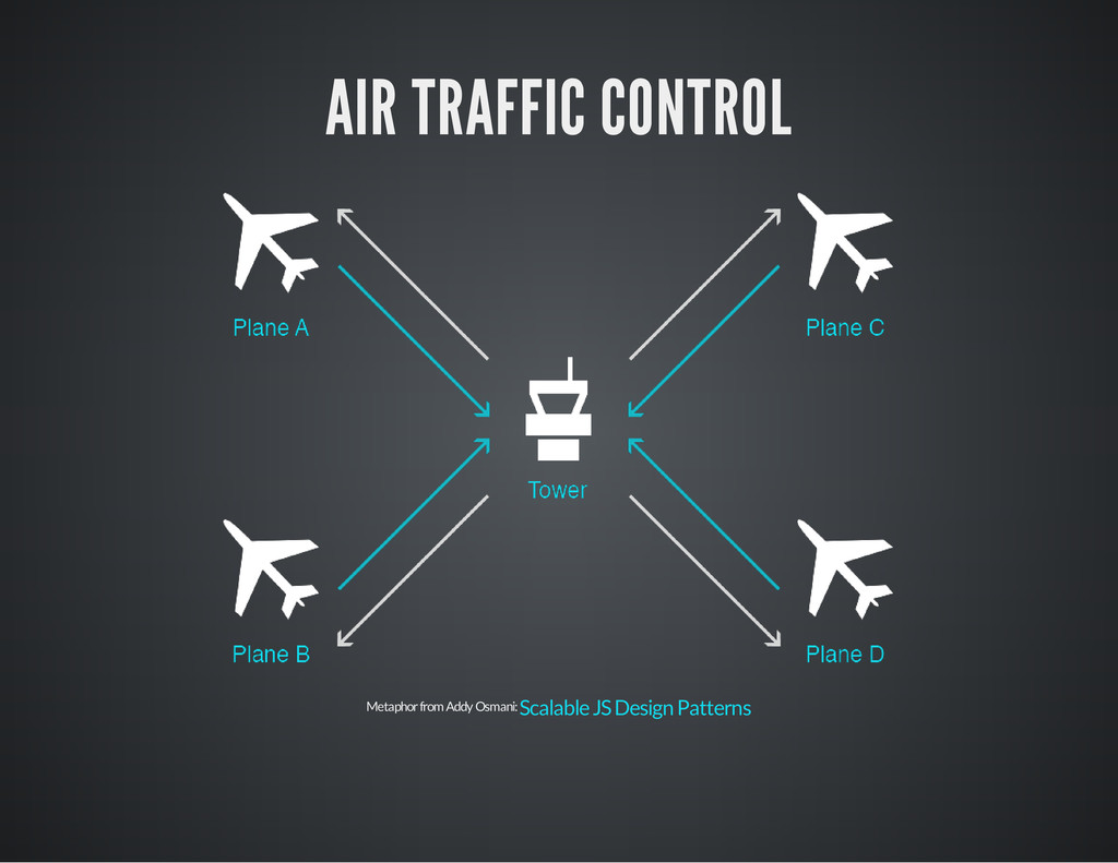 AIR TRAFFIC CONTROL Metaphor from Addy Osmani: ...