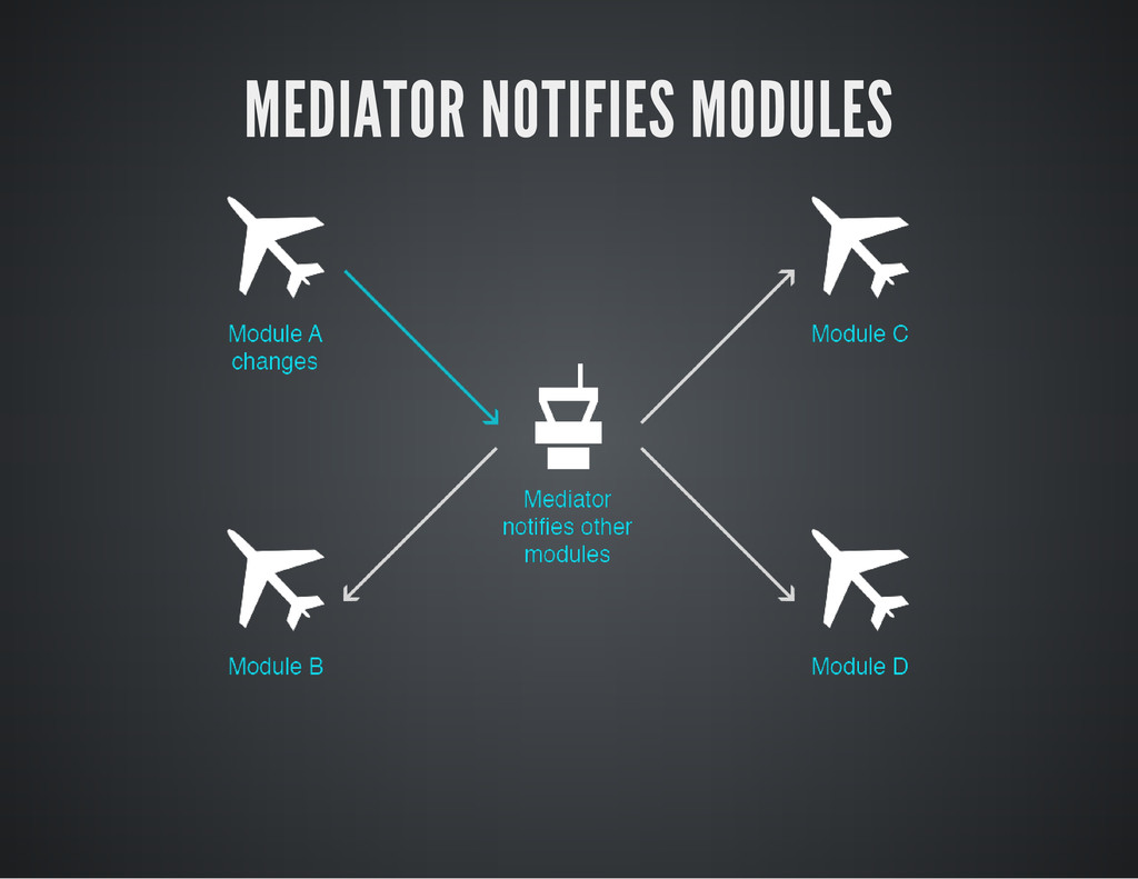 MEDIATOR NOTIFIES MODULES