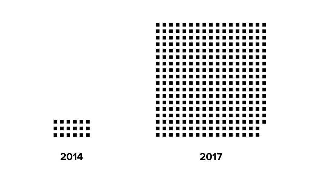 2017 2014