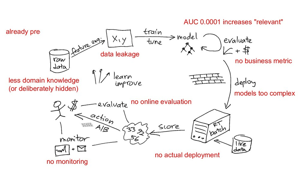 already pre-processed data less domain knowledg...