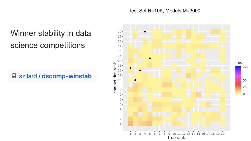 Winner stability in data science competitions T...