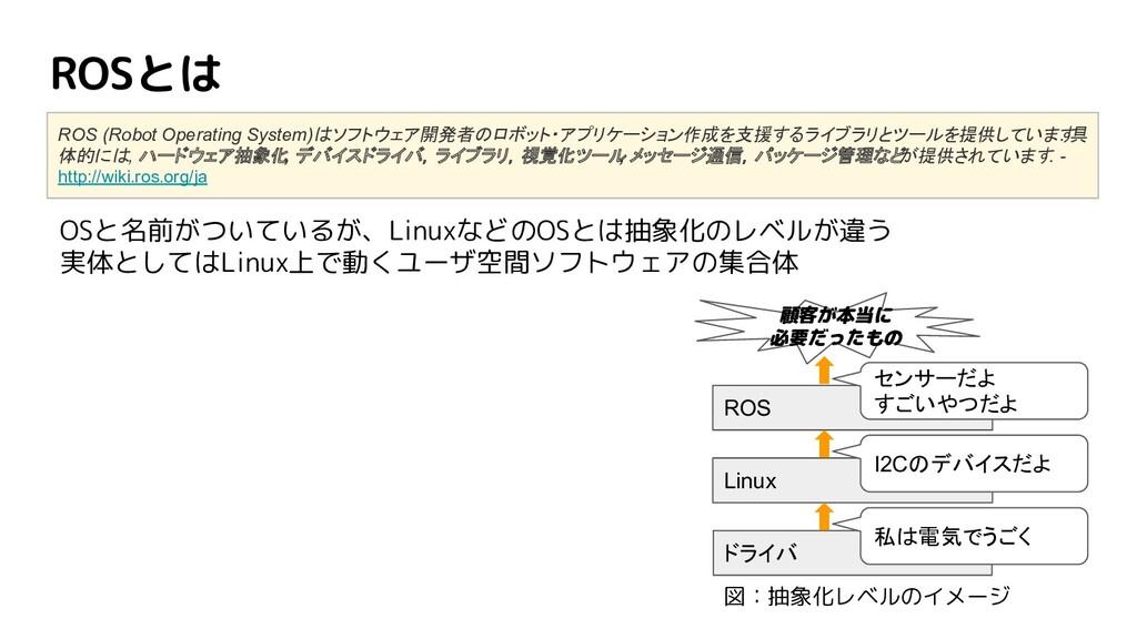 ROSとは ROS (Robot Operating System)はソフトウェア開発者のロボ...