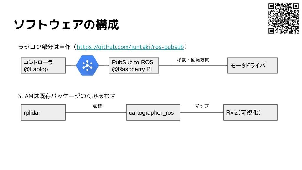 ソフトウェアの構成 コントローラ @Laptop PubSub to ROS @Raspber...