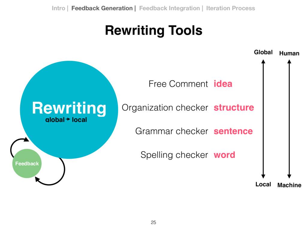 25 Rewriting Tools Rewriting Feedback global lo...