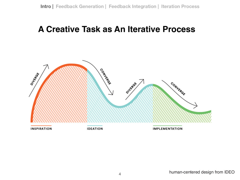4 human-centered design from IDEO A Creative Ta...
