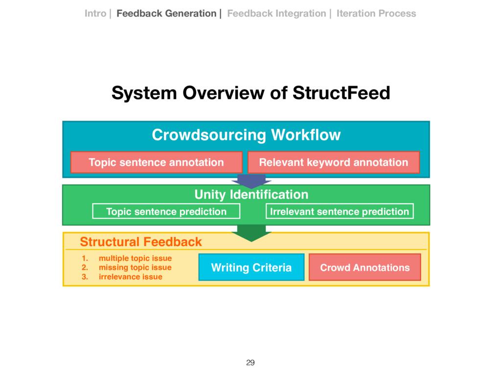 29 Crowdsourcing Workflow Structural Feedback Un...