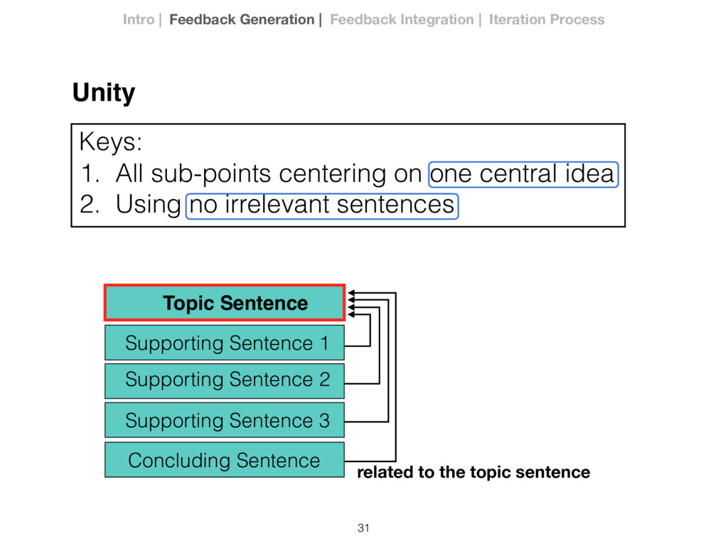 31 Unity 1. All sub-points centering on one cen...