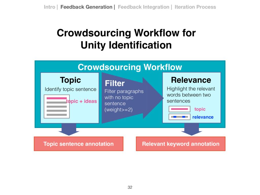 32 Crowdsourcing Workflow for Unity Identificatio...