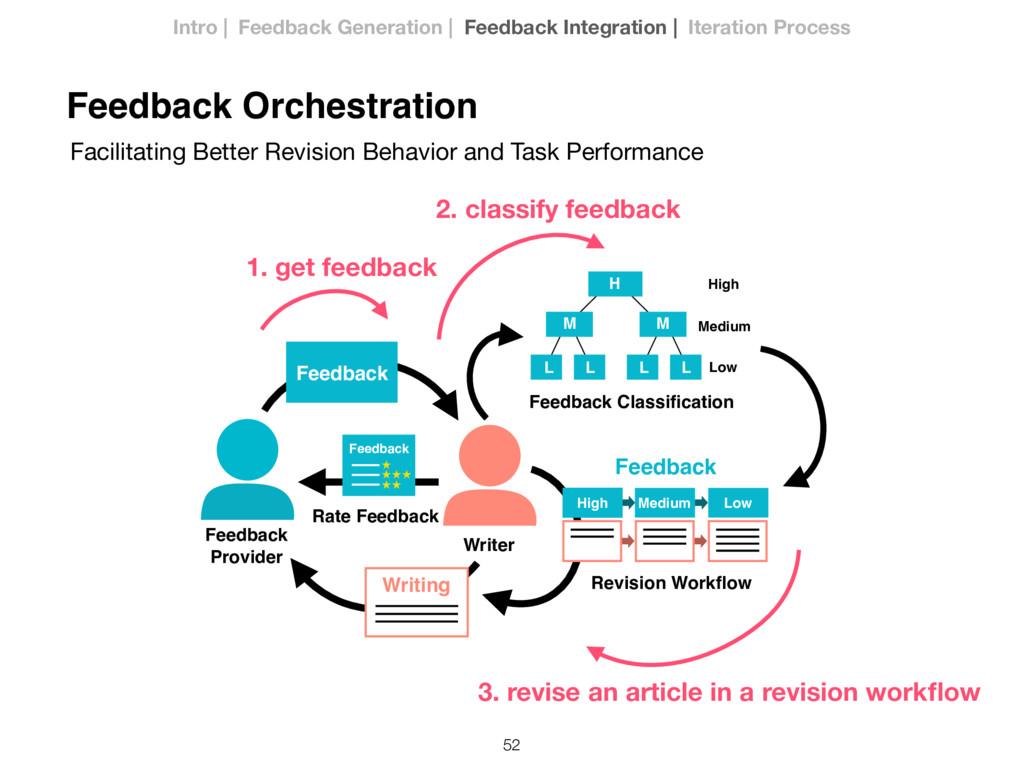 52 Writer Feedback Provider Feedback Revision W...