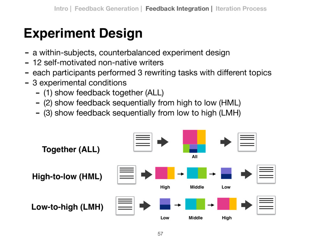 57 Experiment Design High-to-low (HML) Low-to-h...