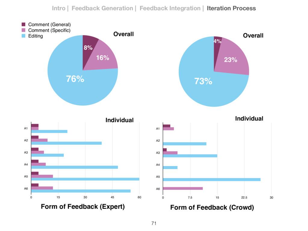71 76% 16% 8% 73% 23% 4% Overall Individual Ove...