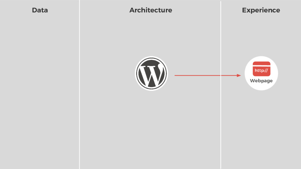 Webpage http:// Data Architecture Experience