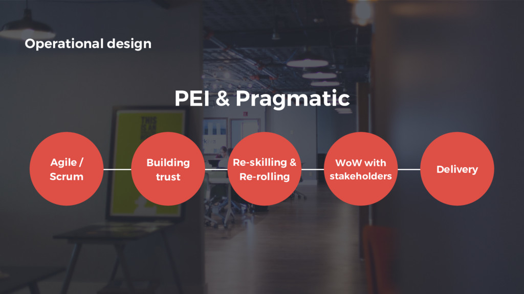 Operational design WoW with stakeholders Agile ...